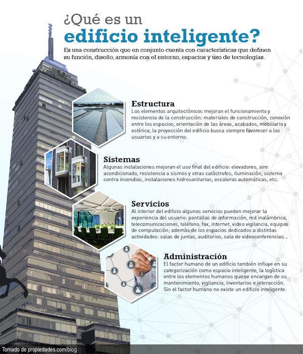 Que es un edificio inteligente funci n digital - Que es un contratista ...